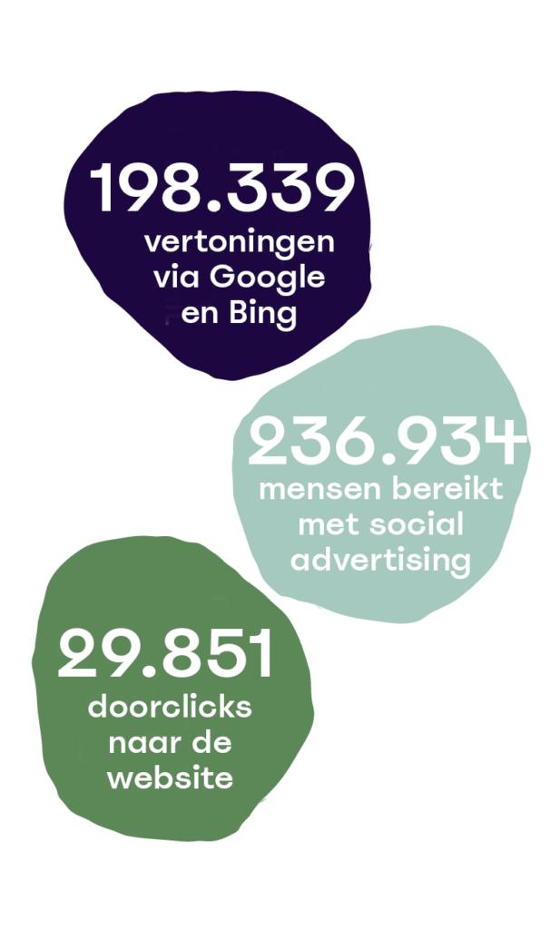 resultaten Gelderland Herdenkt
